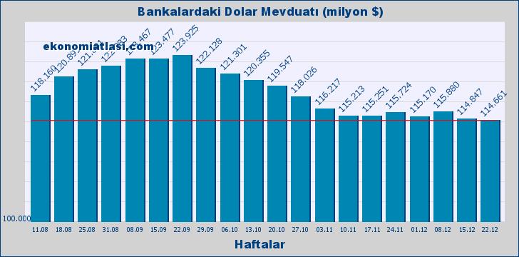 Bankalardaki Dolar Mevduatı (Miktarı)
