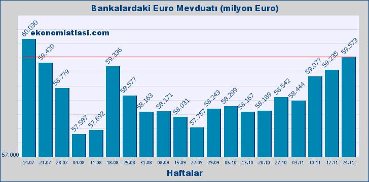 Bankalardaki Euro Mevduatı (Miktarı)