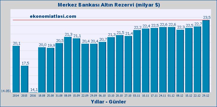 Merkez Bankası Altın Rezervi