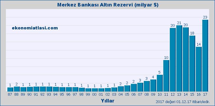 Merkez Bankası Altın Rezervi - Yıllık
