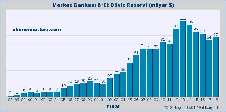 Merkez Bankası Döviz Rezervi