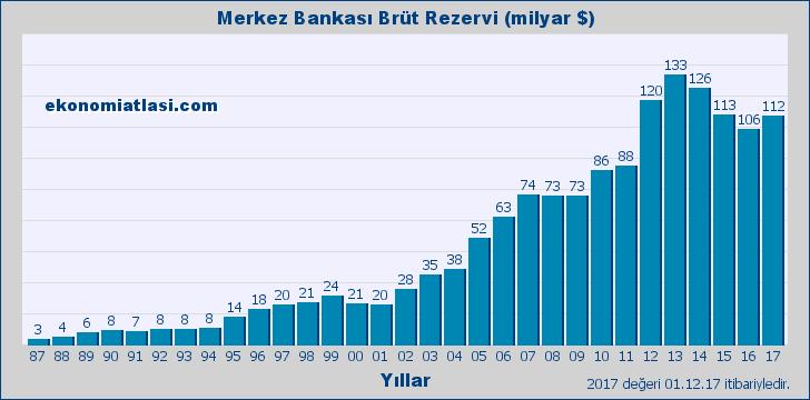 Merkez Bankası Rezervi