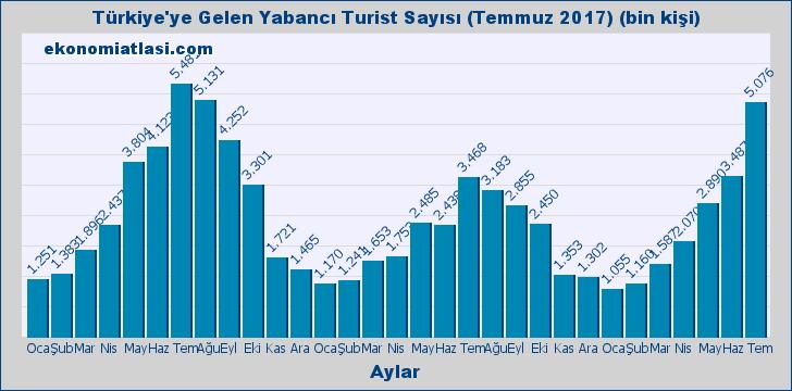 Turist Sayısı