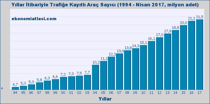 Trafiğe Kayıtlı Araç Sayısı - Yıllık